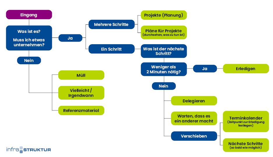 Der GTD Workflow mit infra-struktur